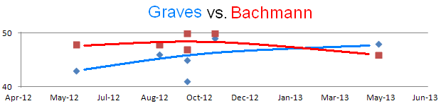 graves-Bachmann-2013-05-chart