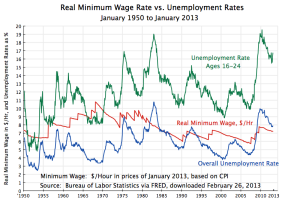 minimum-wage-vs-unemployment-rates-1950-jan-2013
