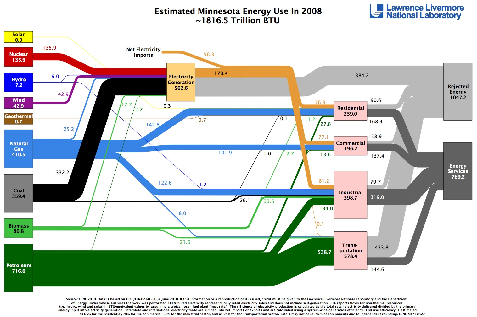 Minnesota Energy Use by Livermore