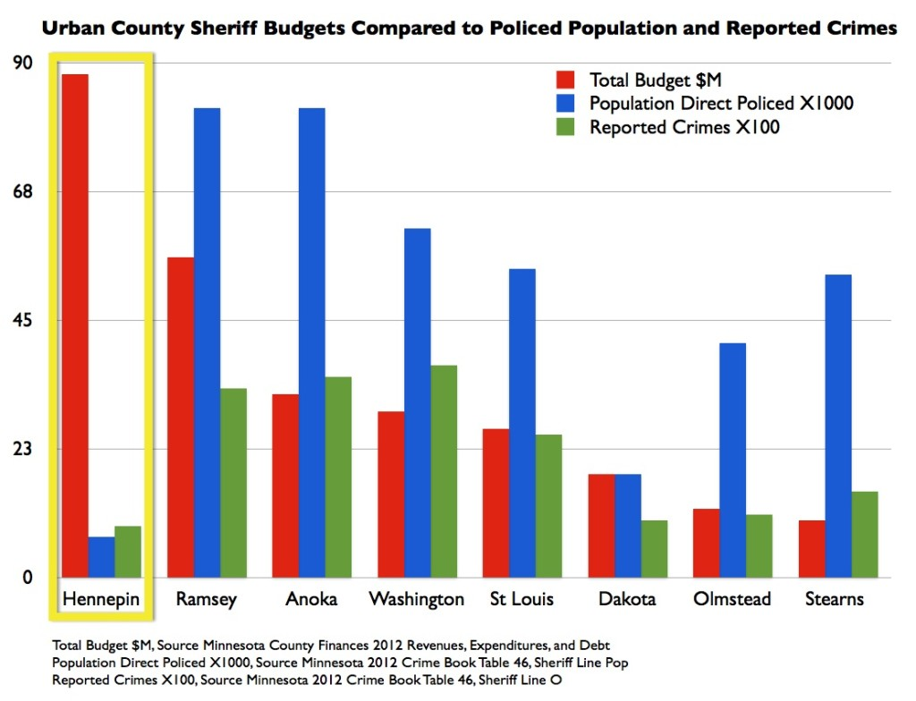 Kelly Sheriff Budget Comparison
