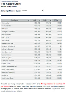 Hillary's top donors