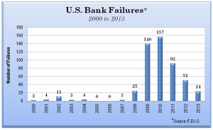 US-Bank-Failures-2000-2013